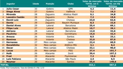 Pluri Consultoria avaliou os passes de todos os jogadores convocados por Felipão (Foto: Reprodução)