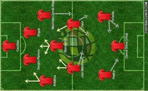 Análise tática da seleção espanhola (Por Michel Corbacho)