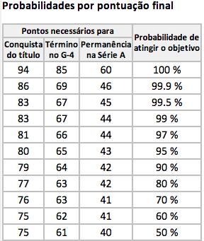 Probabilidades para o Campeonato Brasileiro de 2013 (Arte: UOL)